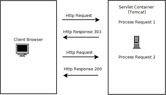 Java Servlet HTTP Redirect