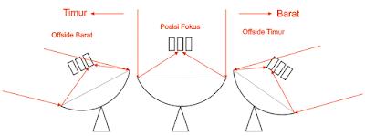 Optimalisasi Merakit LNB C-Band Dengan Dish Gerak