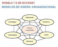MODELO 7-S DE MCKINSEY-MODELOS DE DISEÑO ORGANIZACIONAL