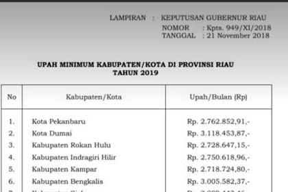 UPAH MINIMUM KABUPATEN/KOTA DI PROVINSI RIAU TAHUN 2019