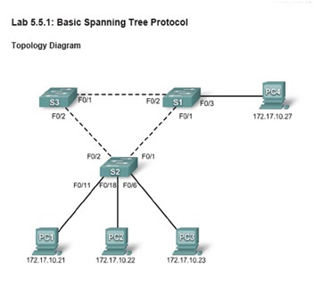 spanning tree topology