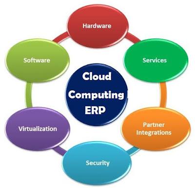 Cloud Computing ERP