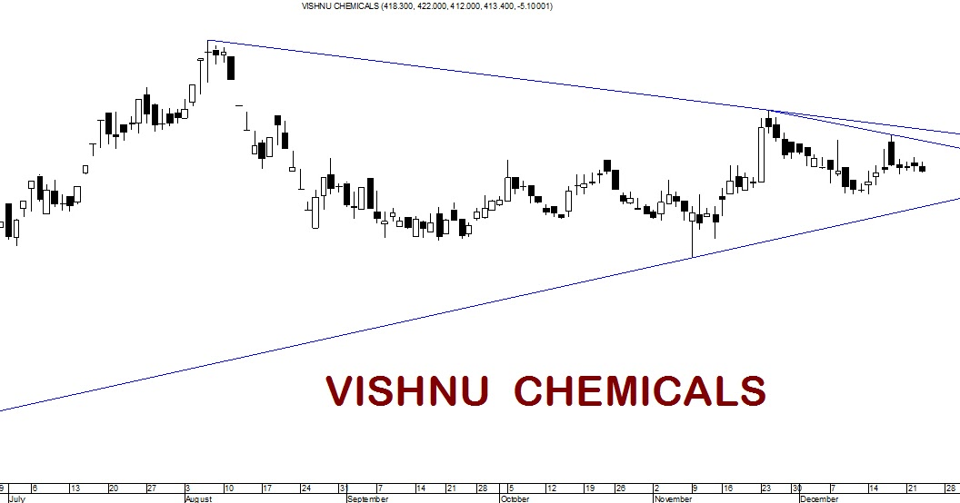 Traderschoice: VISHNU CHEMICALS : TRIANGLE BREAKOUT
