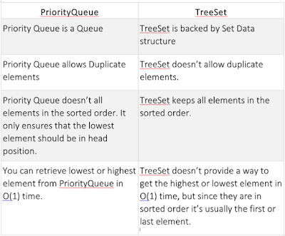 PriorityQueue and TreeSet in Java