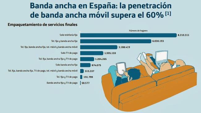 Compras de españoles en tiendas online