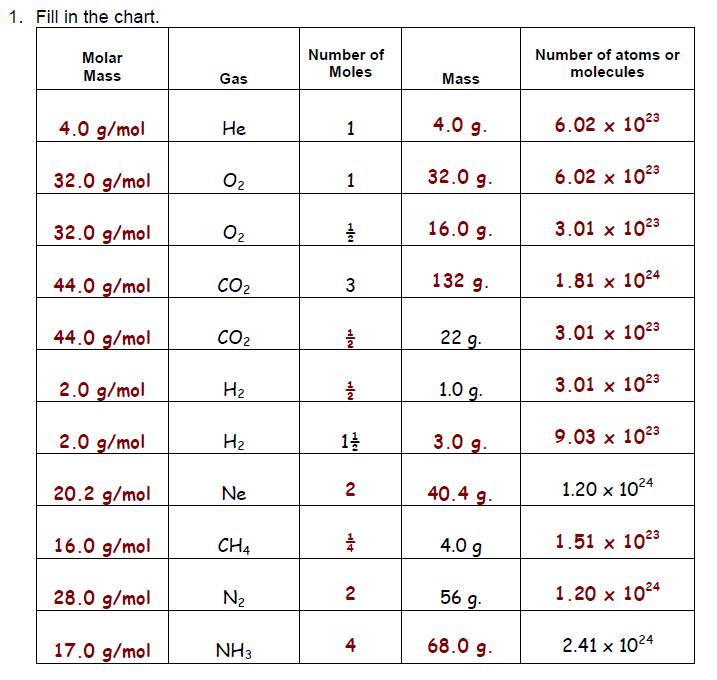 Liver and Onions are Super Mole Conversions Worksheet Key Table – Mole Conversions Worksheet