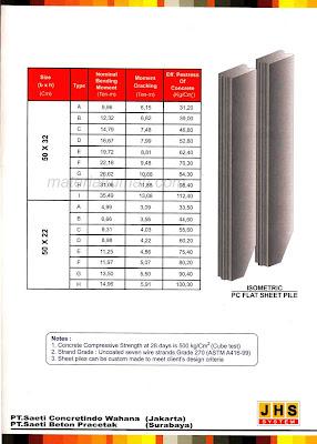 Spesifikasi Teknis PC Flat Sheet Pile JHS