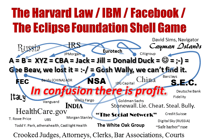 The Harvard Law, IBM, Facebook, The Eclipse Foundation Shell Game