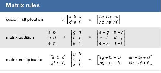 Rumus: Definisi Matriks Matematika Secara Umum