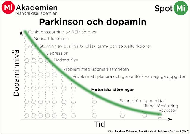 Graph som visar korrelationen mellan Parkinsonsymptom och dopaminnivåer