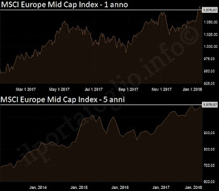 msci europe mid cap index