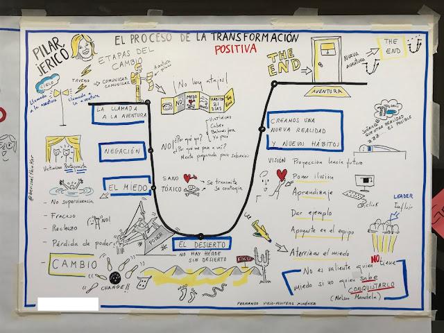 El proceso de la transformación positiva by Pilar Jericó