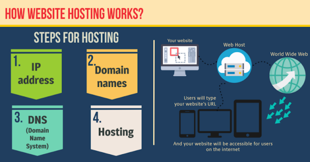 Web Hosting, Hosting Guides, Hosting Learning, Hosting