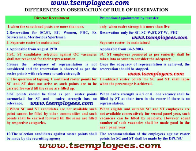 AP Telangana Service Rules TS Andhra Pradesh State and Subordinate Service Rules 1996, Secretariat Subordinate Service Rules Ministerial Service Rules 1998 Last Grade Service Rules Civil Services (conduct) Rules Appointment of Son/Daughter/Spouse of Govt,Servant who die in harness while in service/Retire on Medical Grounds 1964 GO Ms.No.528, Dt.19-08-2008 GO Ms.No.680, Dt.01-11-2008 Instructions on Maintenance and Scrutiny of Personal Files I Disciplinary Proceedings Tribunal Act AP Civil Services (CCA) Rules 1991 Appendix II – AP Civil Services (CCA) Rules 1991 Instructions on General Office Procedure -8 APPSC – Commission's Regulations & Rules of Procedure Hand Book on Instructions on Observance of Courtesies in dealing with Members Of Parliament and State Legislature Appointment of Son/Daughter/Spouse of Govt,Servant who die in harness while in service/Retire on Medical Grounds probation Rules how to use roaster point caste reservation seniority probation declaration time deemed probation  AP Telangana Service Rules