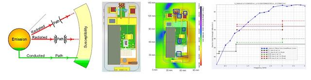 EMI & EMC Compliance of Smartphone