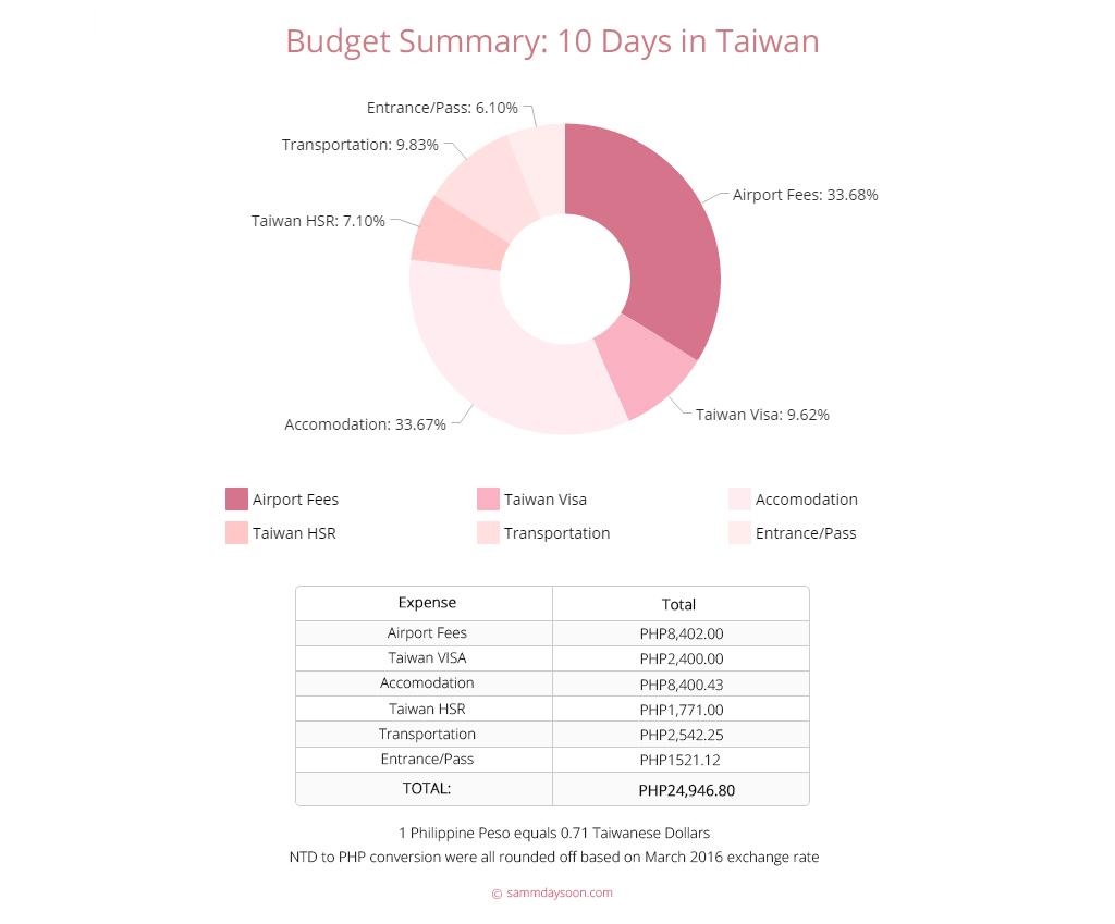 taiwan-solo-travel-budget-summary
