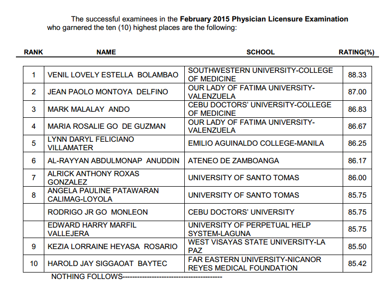 Top 10 February 2015 Physician board exam