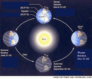 Akibat Rotasi Dan Revolusi Bumi Dan Bulan Katalog Geografi