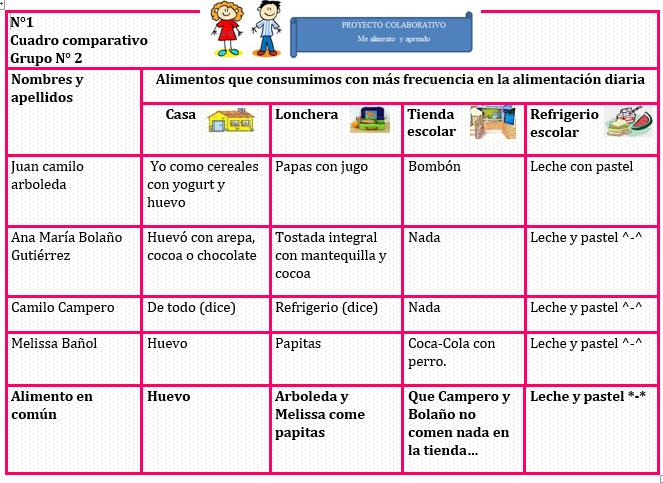 Proyecto Colaborativo Actividad 2 Cuadros Comparativos