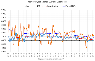 Year-over-year Change Labor Force and GDP