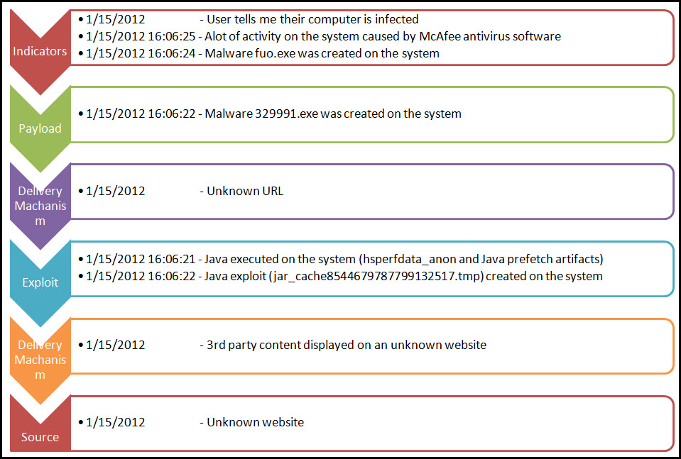 Journey into incident response malware root cause analysis for It rca template