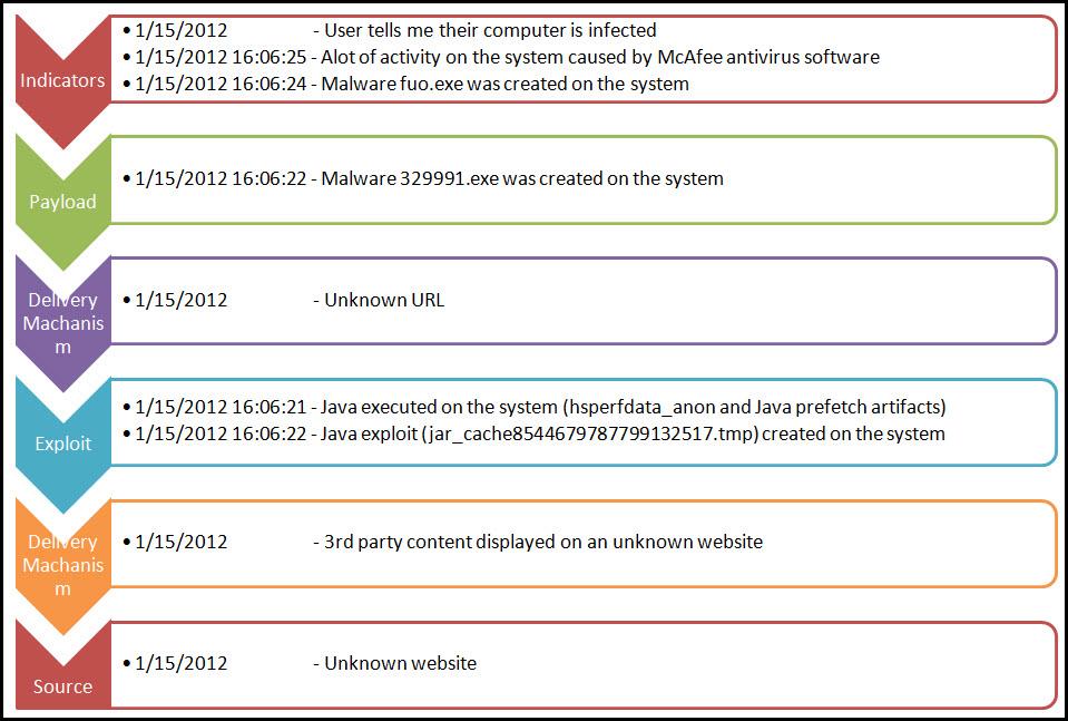 8+modeled+artifactsjpg - root cause analysis template