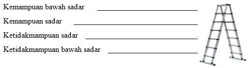 Gambar 1. Tangga Kompetensi (Rae, 2005)_