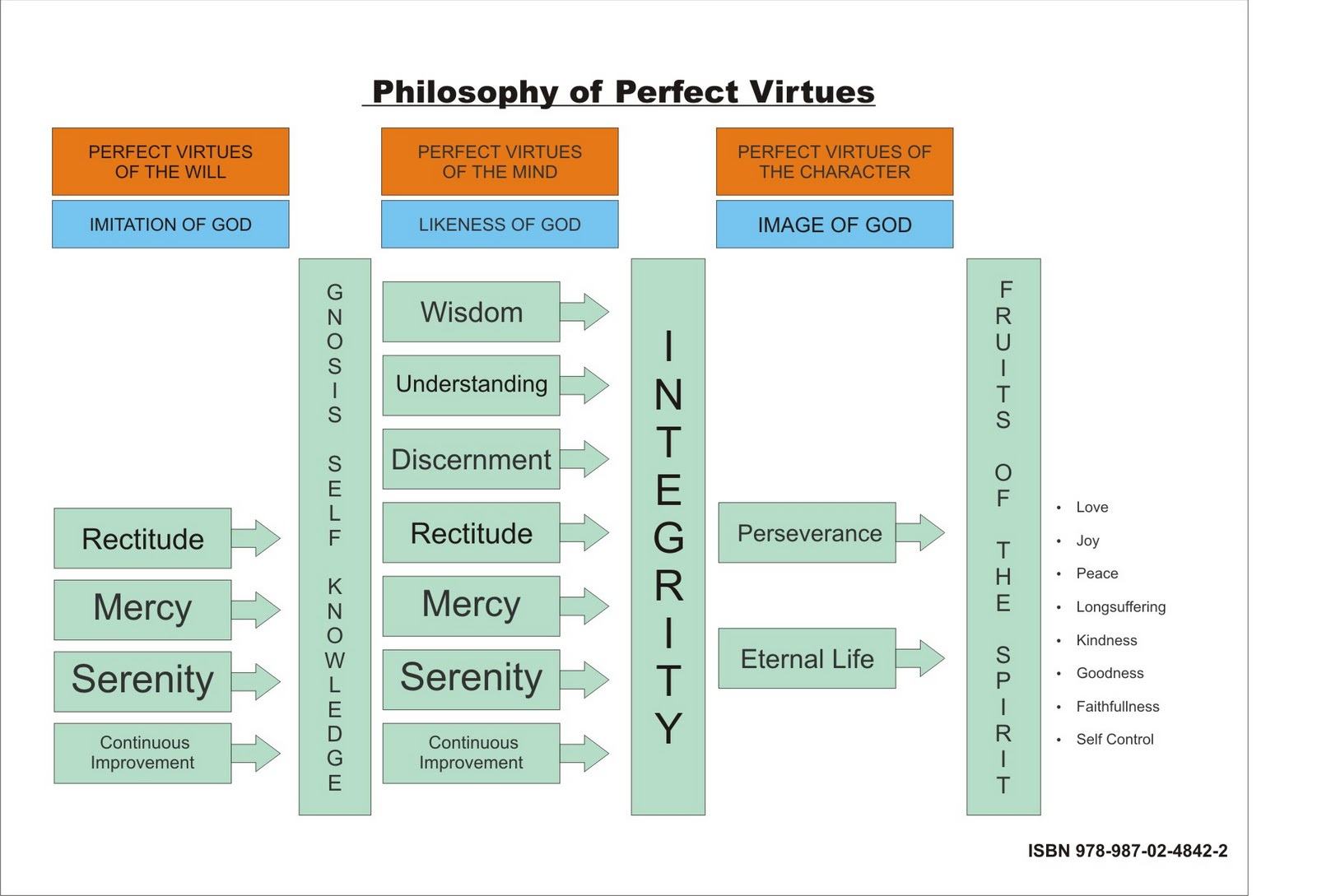 philosophy of perfect virtues  a resume of the free ebook