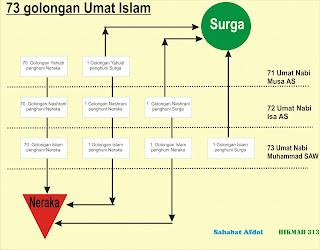 Hikmah 313 73 Golongan Umat Islam