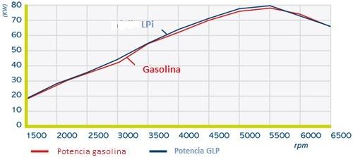 Gráfica comparativa de rendimientos GLP /Gasolina