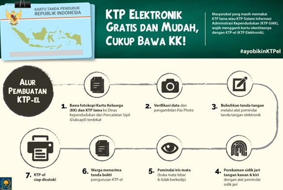 Cara Mudah Membuat KTP Elektronik (E-KTP) 2016 secara Gratis; Syaratnya Hanya Bawa Kartu Keluarga (KK) dan KTP Lama