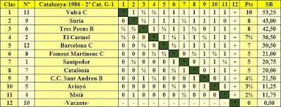 Clasificación final por orden de puntuación del Campeonato de Catalunya 2ª Categoría Grupo 1 1986