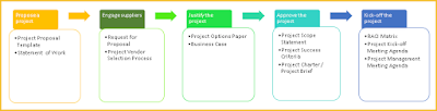Project Initiation Templates