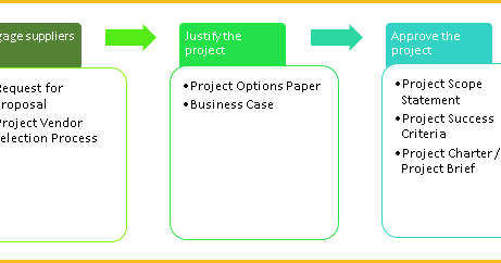 what is the projects initial outlay in the caledonia project What is the projects initial outlay and what are the it's been two months since you took a position as an assistant financial analyst at caledonia products although your boss has been pleased with your work, he is still a bit hesitant about unleashing you without supervision.