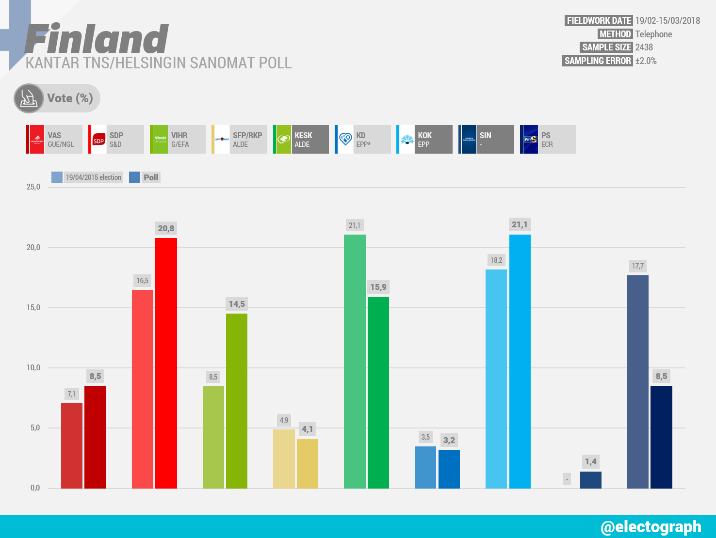 FINLAND Kantar TNS poll chart for Helsingin Sanomat, March 2018