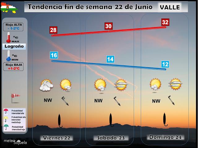 Tendencia del tiempo en La Rioja fin de semana. Meteosojuela