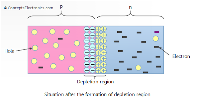 مراجعة فيزيا ثالثة ثانوي l الفصل الثامن الوصلة الثنائية ( الدايود ) PN-junction-diode-after-depletion-region-formation