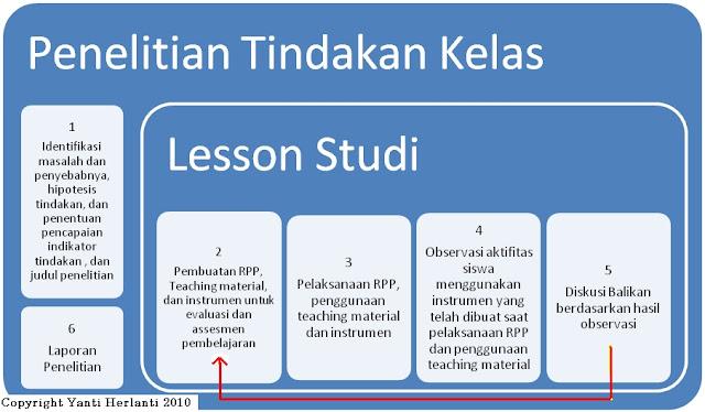 Penelitian Tindakan Kelas