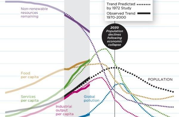 2030 iniciará o fim da humanidade, segundo cientistas da década de 70