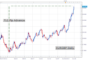 Enam Kunci Sukses Trading Forex