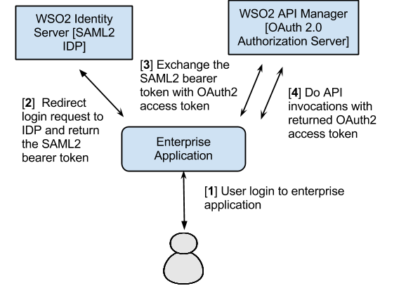 Ajith Vitharana's blog: [WSO2 AM/IS] SAML2 bearer tokens with OAuth2