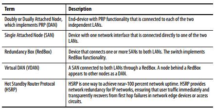 Parallel Redundancy Protocol (PRP)