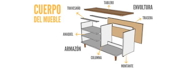 partes mueble melamina cuerpo diseñar construir muebles hammer melamine
