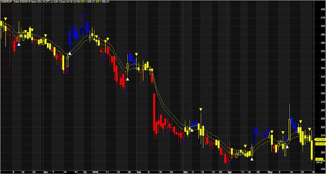 Indicator Price RSI Level Trading System