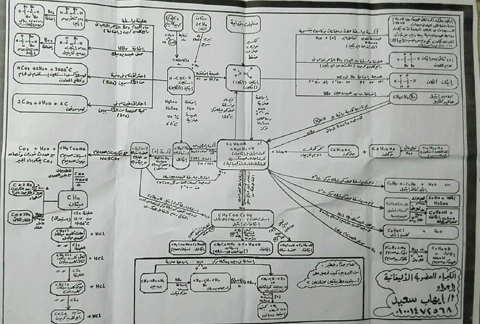 أهم المخططات والمقارنات فى منهج الكيمياء للثانوية العامة مستر إيهاب سعيد 7