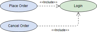 Gambar-Contoh-include-Use-Case-Diagram