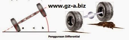 Penggunaan Differential