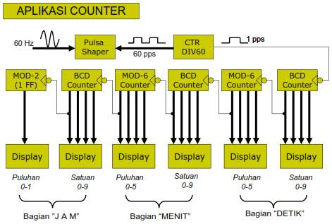 Elektronika Digital Counter Pencacah