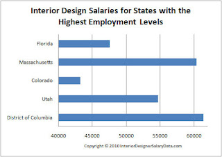 Famous Interior Design Salary Designer Salaries For States With