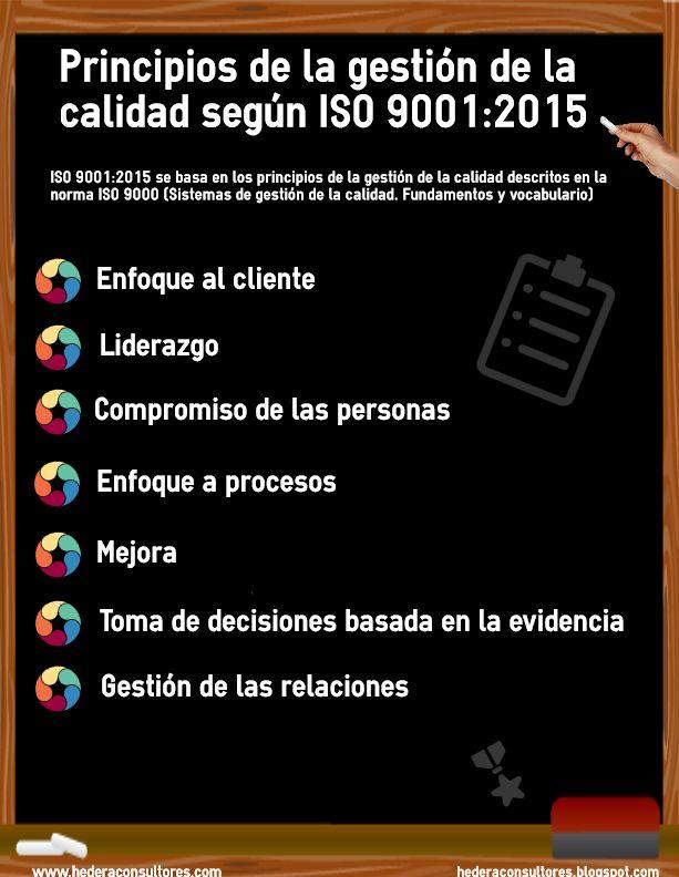 Principios de la gestión de la calidad ISO 9001:2015